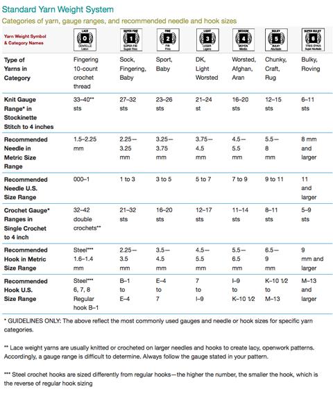 standard_yarn_weight_chart
